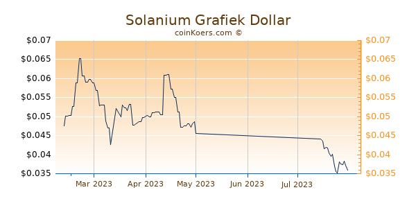 Solanium Chart 3 Monate