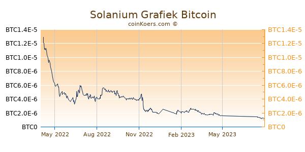 Solanium Grafiek 1 Jaar