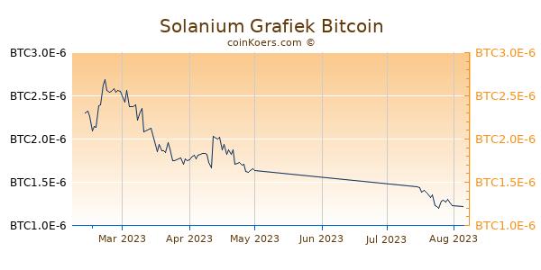 Solanium Grafiek 3 Maanden