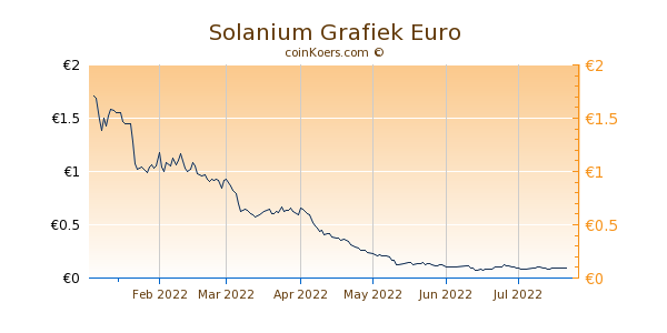 Solanium Grafiek 6 Maanden