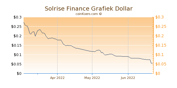 Solrise Finance Chart 3 Monate