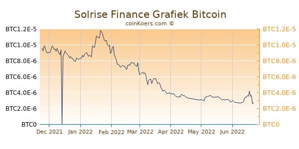 Solrise Finance Grafiek 6 Maanden