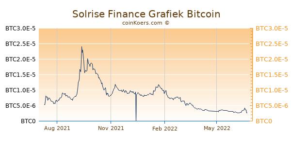 Solrise Finance Grafiek 1 Jaar