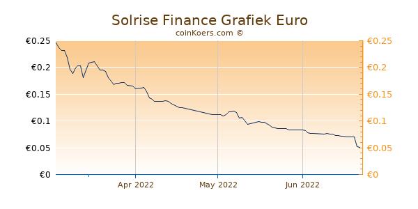 Solrise Finance Grafiek 3 Maanden