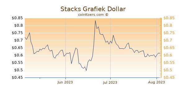 Stacks Chart 3 Monate