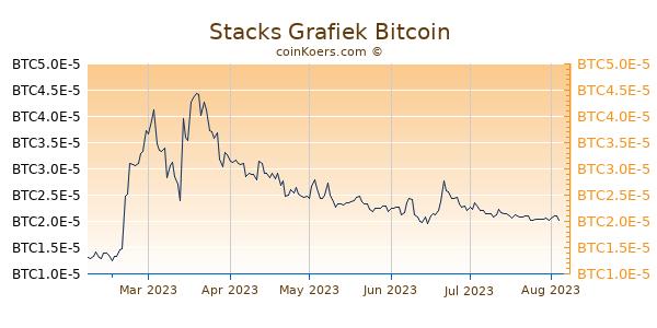 Stacks Grafiek 6 Maanden