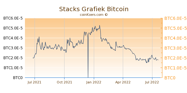 Stacks Grafiek 1 Jaar