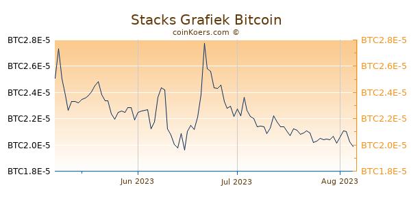 Stacks Grafiek 3 Maanden