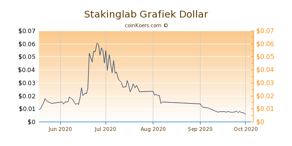 Stakinglab Chart 3 Monate