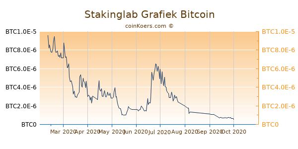 Stakinglab Grafiek 6 Maanden