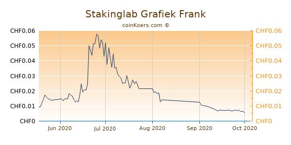 Stakinglab Grafiek 3 Maanden