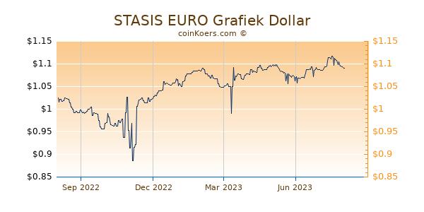 STASIS EURO Grafiek 1 Jaar