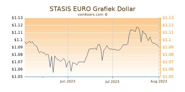 STASIS EURO Chart 3 Monate