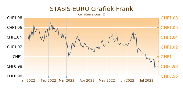 STASIS EURO Grafiek 6 Maanden