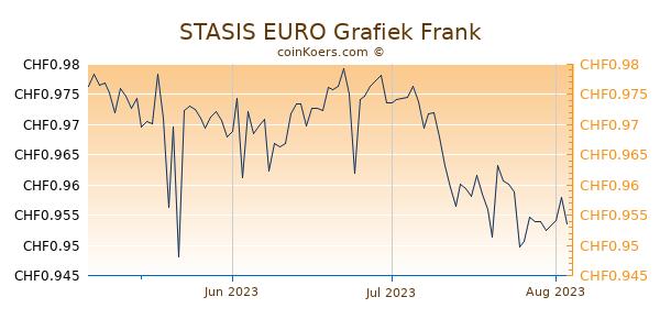 STASIS EURO Grafiek 3 Maanden