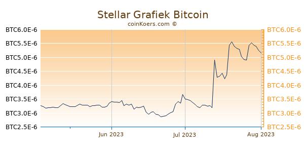 Stellar Grafiek 3 Maanden