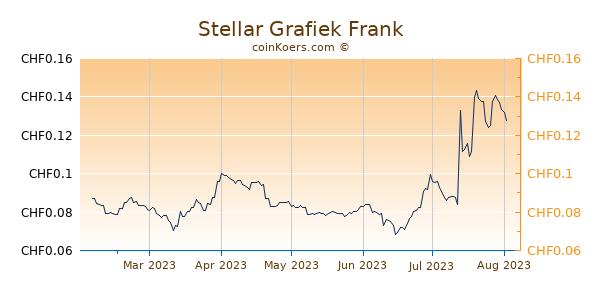 Stellar Grafiek 6 Maanden