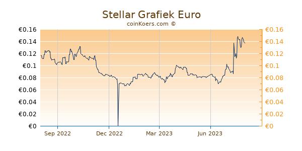 Stellar Grafiek 1 Jaar