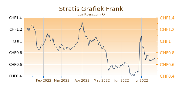 Stratis Grafiek 6 Maanden