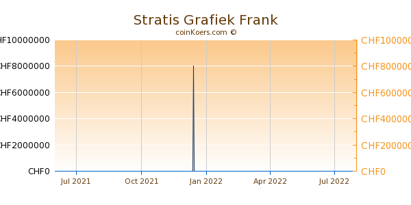 Stratis Grafiek 1 Jaar