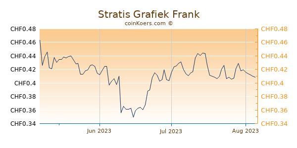 Stratis Grafiek 3 Maanden