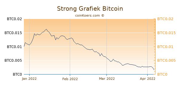Strong Grafiek 3 Maanden