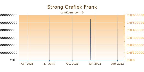 Strong Grafiek 1 Jaar