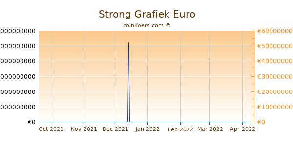 Strong Grafiek 6 Maanden
