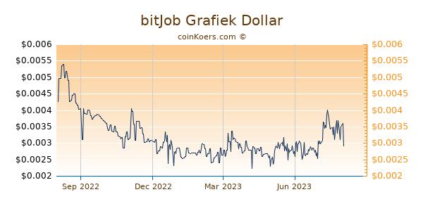 bitJob Grafiek 1 Jaar