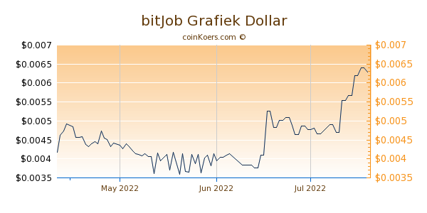 bitJob Chart 3 Monate