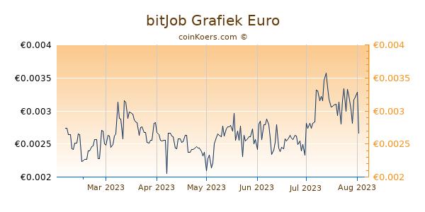 bitJob Grafiek 6 Maanden