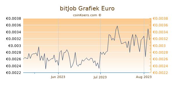 bitJob Grafiek 3 Maanden