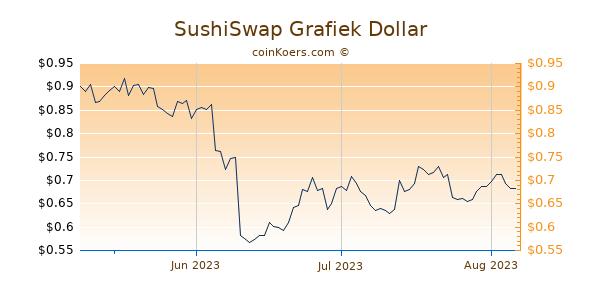 SushiSwap Chart 3 Monate