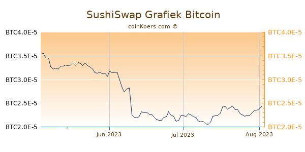 SushiSwap Grafiek 3 Maanden