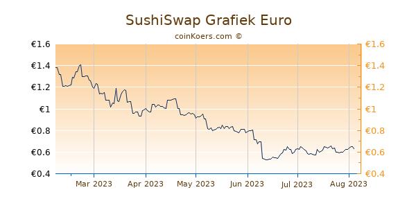 SushiSwap Grafiek 6 Maanden