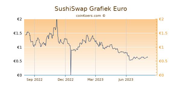 SushiSwap Grafiek 1 Jaar