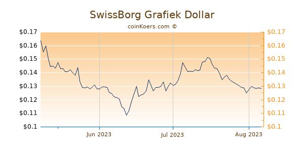 SwissBorg Chart 3 Monate
