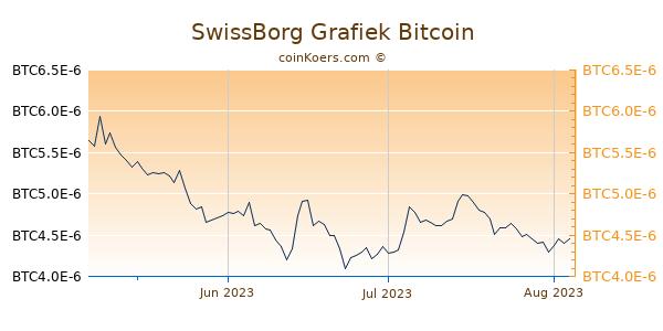 SwissBorg Grafiek 3 Maanden