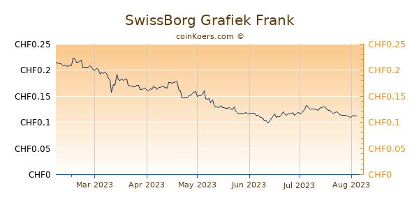 SwissBorg Grafiek 6 Maanden