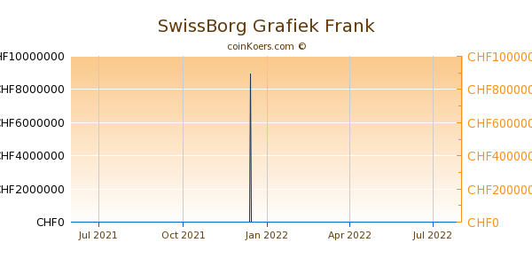 SwissBorg Grafiek 1 Jaar