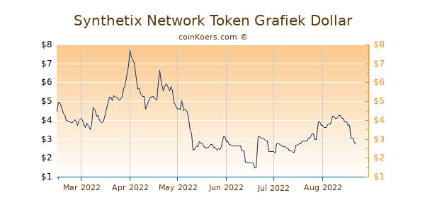 Synthetix Network Token Grafiek 6 Maanden