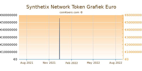 Synthetix Network Token Grafiek 1 Jaar