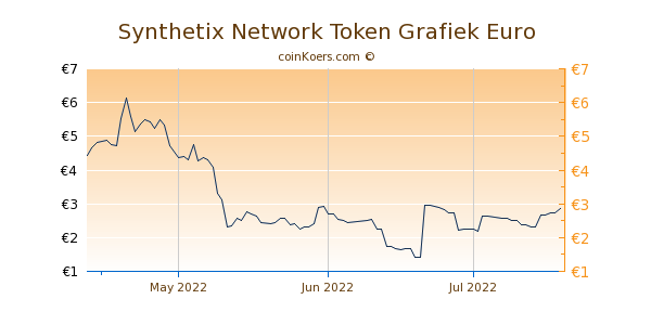 Synthetix Network Token Grafiek 3 Maanden