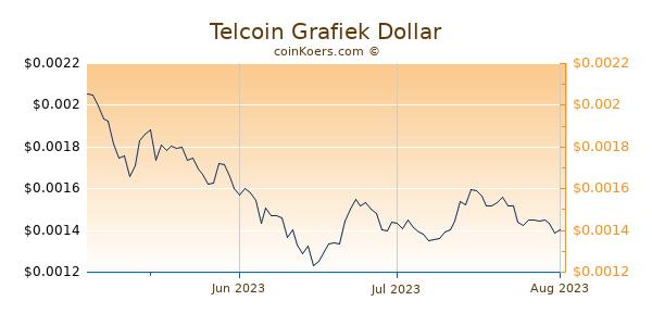Telcoin Chart 3 Monate