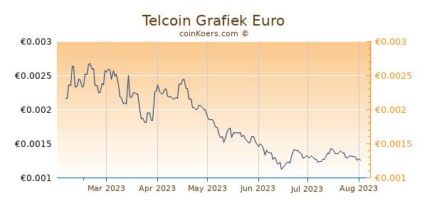 Telcoin Grafiek 6 Maanden