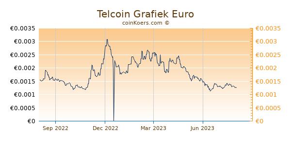 Telcoin Grafiek 1 Jaar