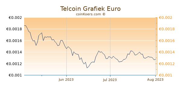 Telcoin Grafiek 3 Maanden