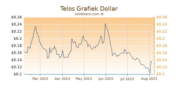 Telos Grafiek 6 Maanden