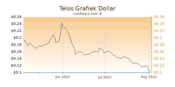 Telos Chart 3 Monate