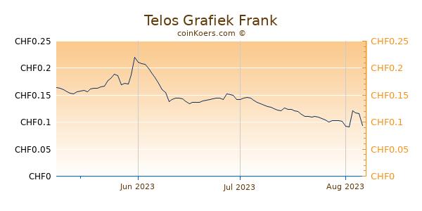 Telos Grafiek 3 Maanden